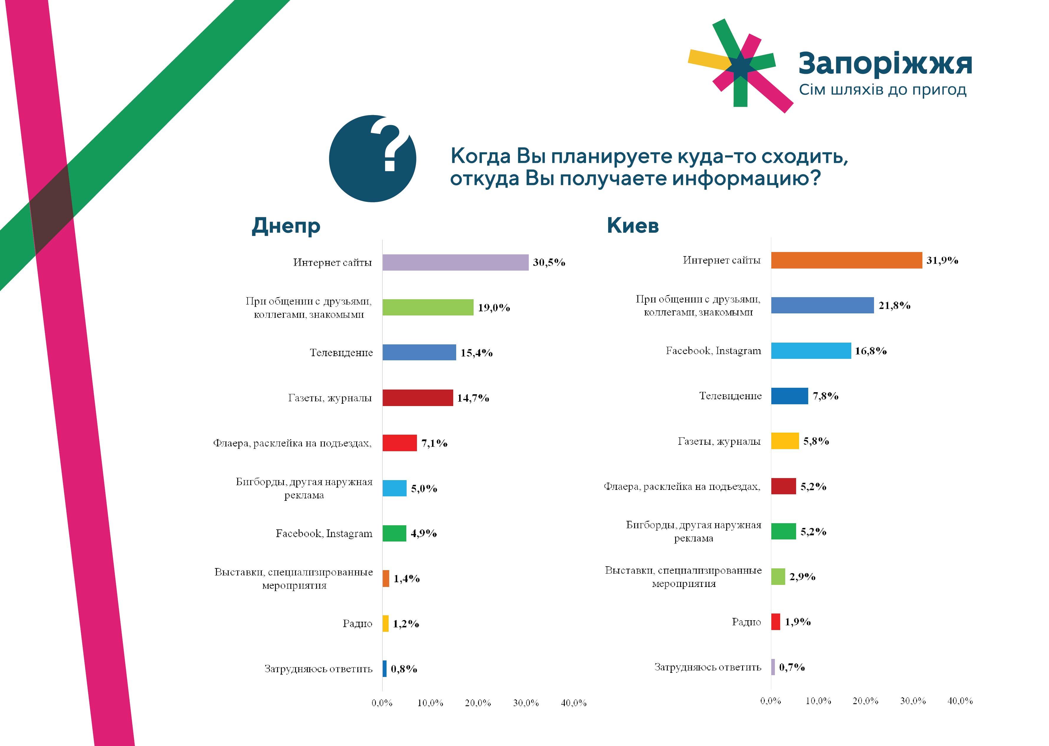 презентация-днепр-киев-07.jpg