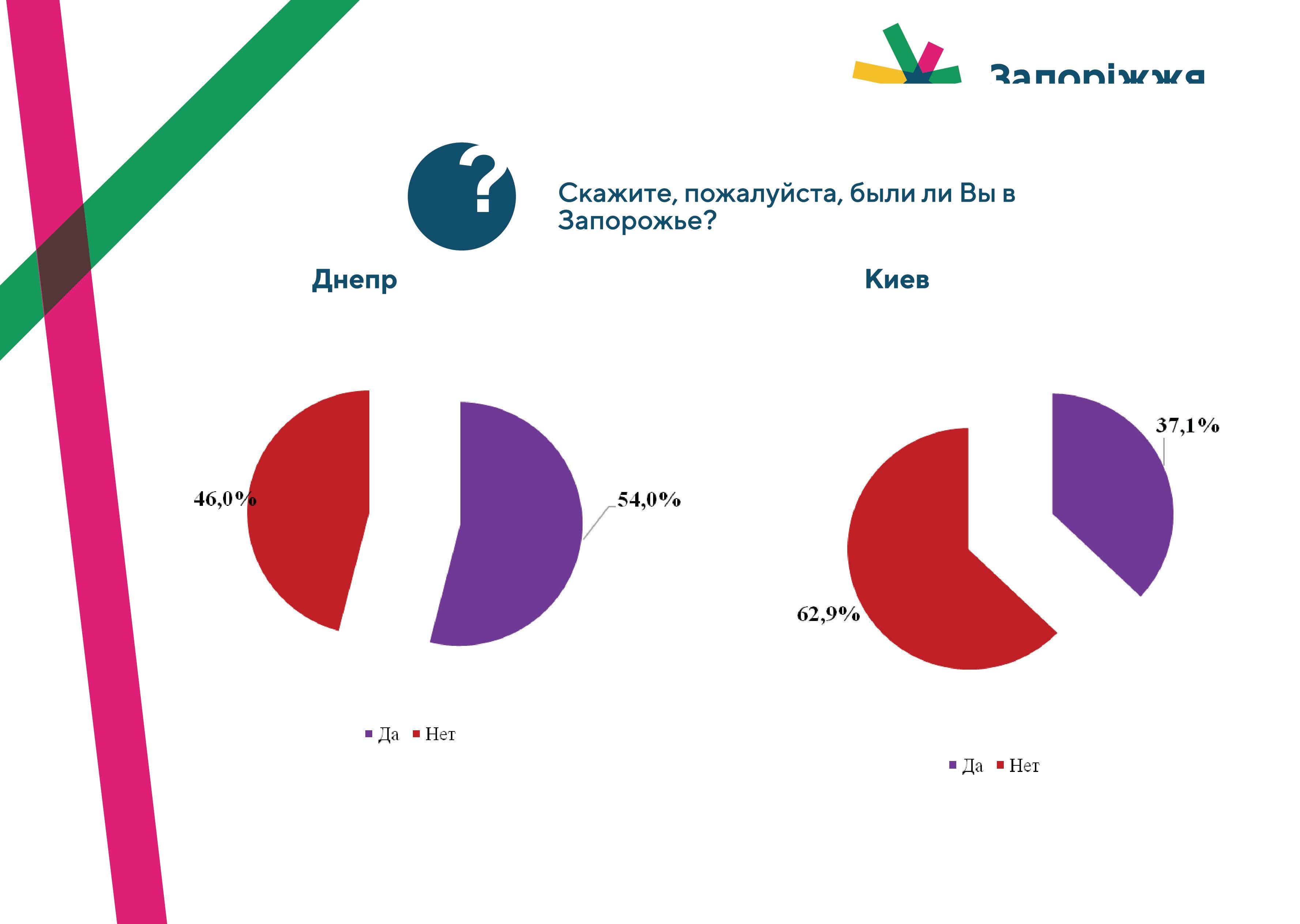 презентация-днепр-киев-13.jpg